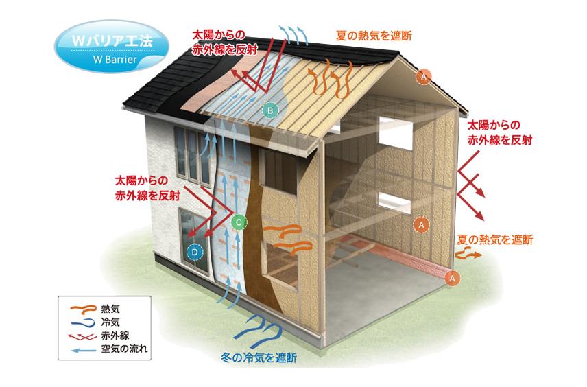 【徹底解説】高気密・高断熱とは?高気密・高断熱の家のメリット・デメリットを紹介(サイト内から)